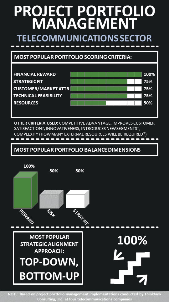 infographic project portfolio management in the. Black Bedroom Furniture Sets. Home Design Ideas