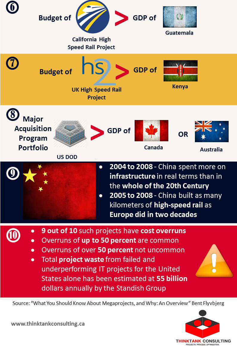 amaizing-facts-about-megaprojects-2.png