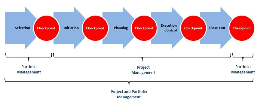 brand portfolio management and the role In marketing, brand management is the analysis and planning on how that brand is perceived in the market developing a good relationship with the target market is.
