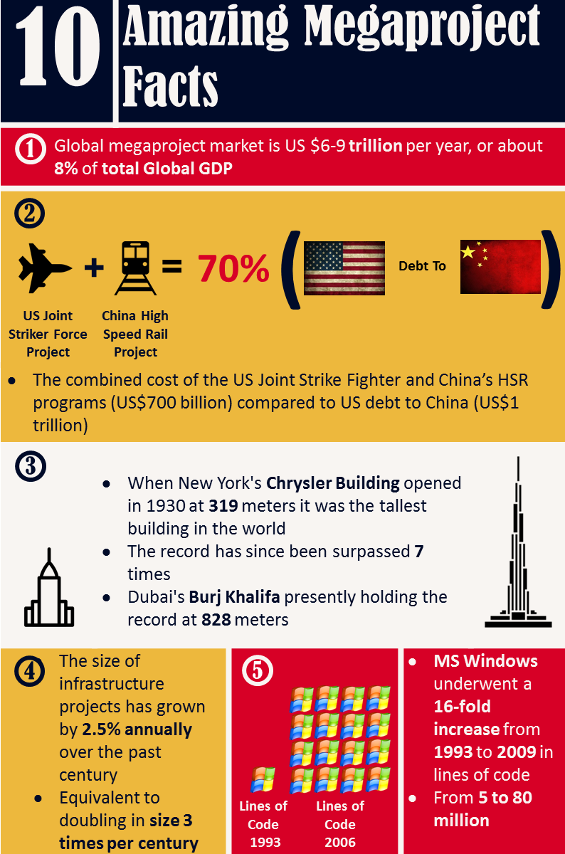 amaizing-facts-about-megaprojects-1.png